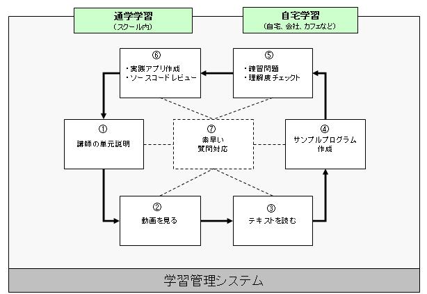 学習管理システム