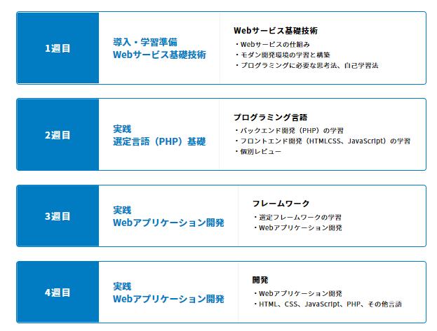 Webエンジニアのカリキュラム